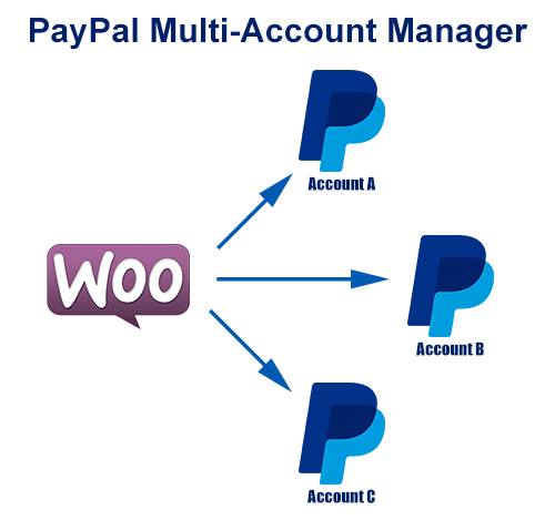 PayPal Multi-Account for WooCommerce